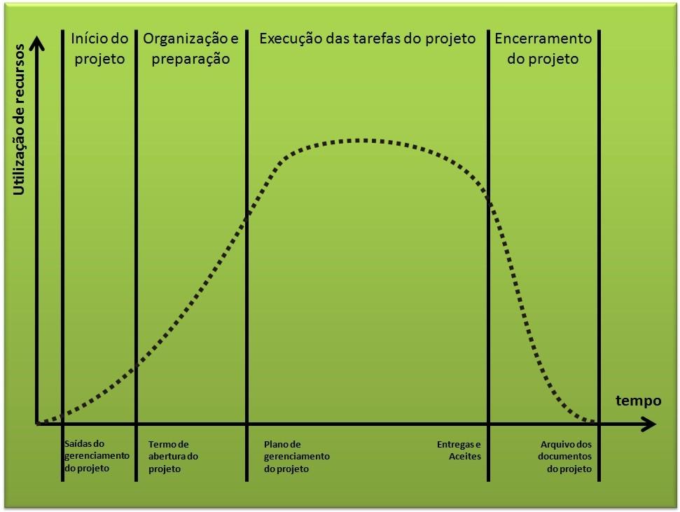 IISINGEP-ciclodevida